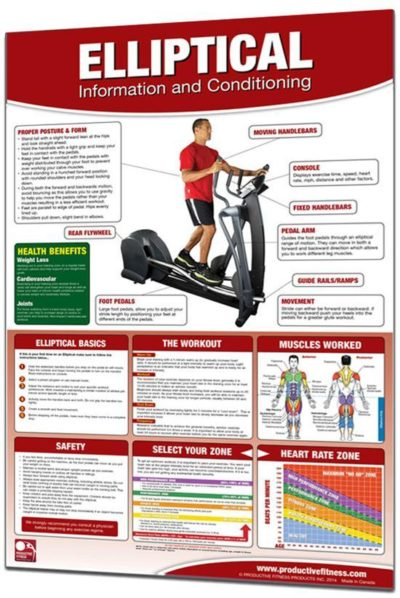 Poster Elliptical Machine