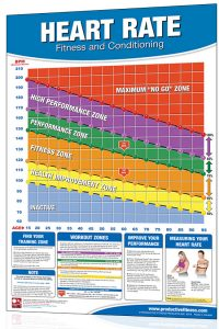 Poster Heart Rate Chart
